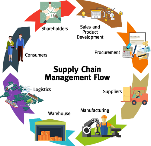 Principle of procurement